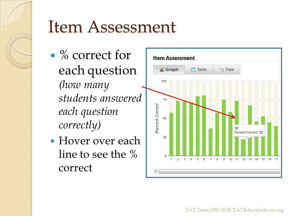 Item Assessment % correct for each question (how many students answered each question correctly) Hover over each line to see the % correct DAT Team (3