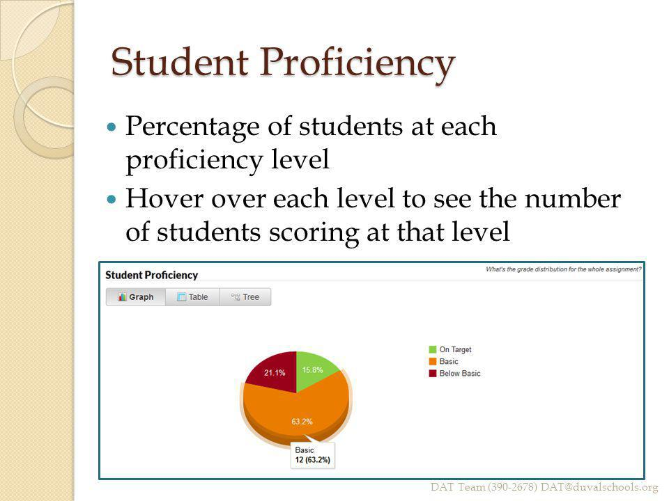 Student Proficiency Percentage of students at each proficiency level Hover over each level to see the number of students scoring at that level DAT Tea