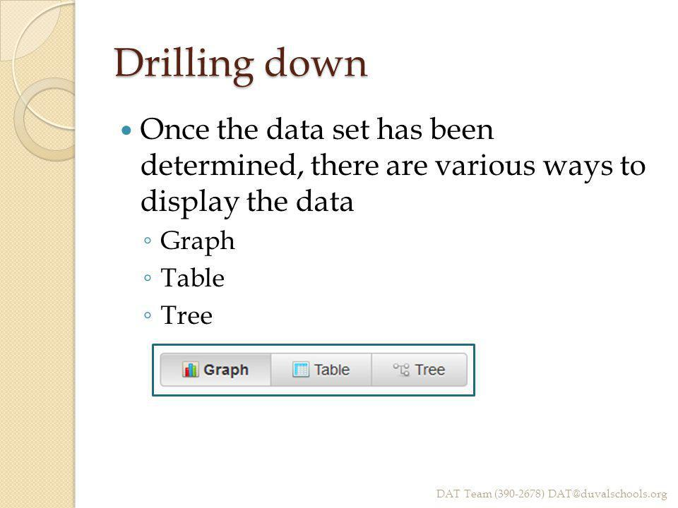Drilling down Once the data set has been determined, there are various ways to display the data ◦ Graph ◦ Table ◦ Tree DAT Team (390-2678) DAT@duvalsc