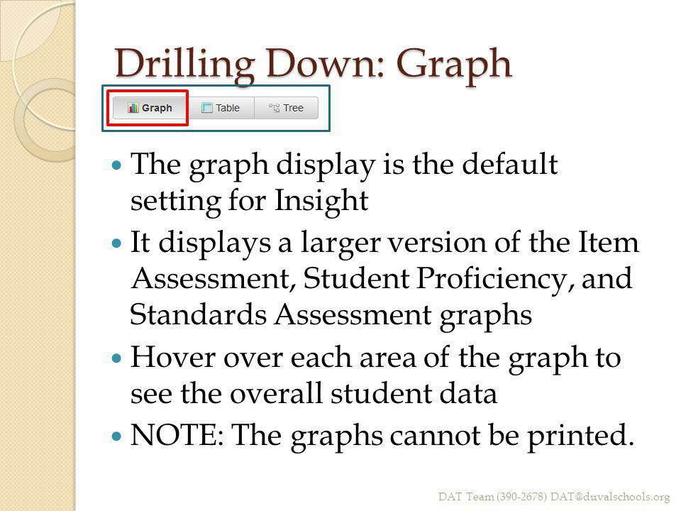 Drilling Down: Graph The graph display is the default setting for Insight It displays a larger version of the Item Assessment, Student Proficiency, an