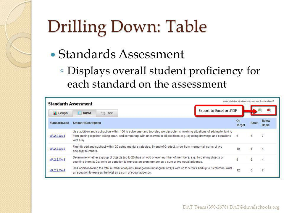Drilling Down: Table Standards Assessment ◦ Displays overall student proficiency for each standard on the assessment DAT Team (390-2678) DAT@duvalschools.org
