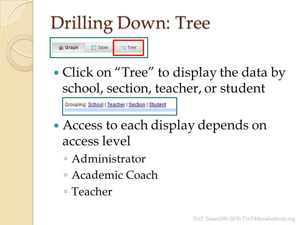 Drilling Down: Tree Click on Tree to display the data by school, section, teacher, or student Access to each display depends on access level ◦ Administrator ◦ Academic Coach ◦ Teacher DAT Team (390-2678) DAT@duvalschools.org