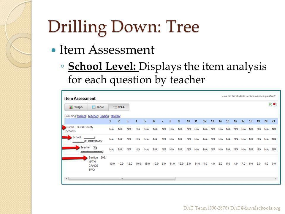 Drilling Down: Tree Item Assessment ◦ School Level: Displays the item analysis for each question by teacher DAT Team (390-2678) DAT@duvalschools.org