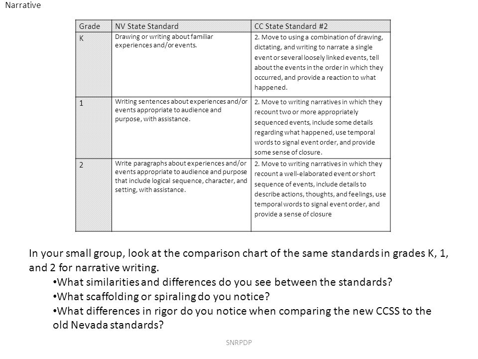 SNRPDP In your small group, look at the comparison chart of the same standards in grades K, 1, and 2 for revising and editing.