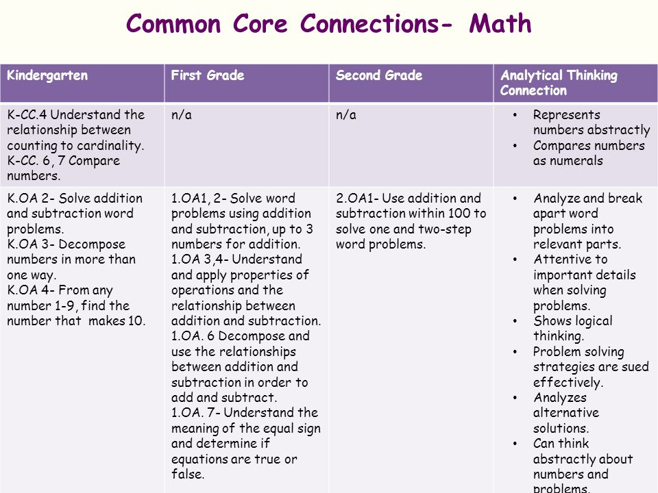 Common Core Connections- Math KindergartenFirst GradeSecond GradeAnalytical Thinking Connection K.