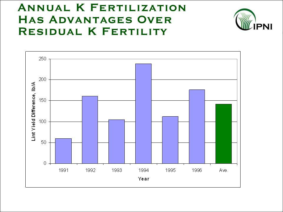 Annual K Fertilization Has Advantages Over Residual K Fertility