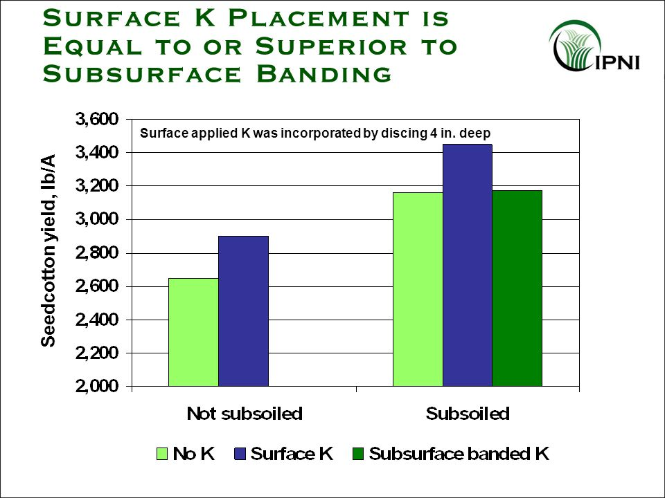 Surface K Placement is Equal to or Superior to Subsurface Banding Surface applied K was incorporated by discing 4 in.
