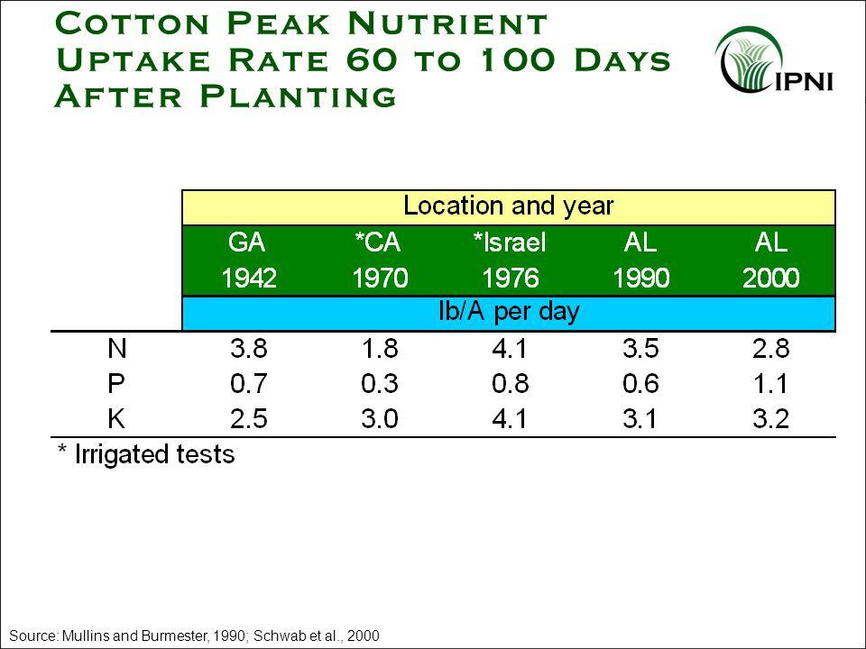 Cotton Peak Nutrient Uptake Rate 60 to 100 Days After Planting Source: Mullins and Burmester, 1990; Schwab et al., 2000