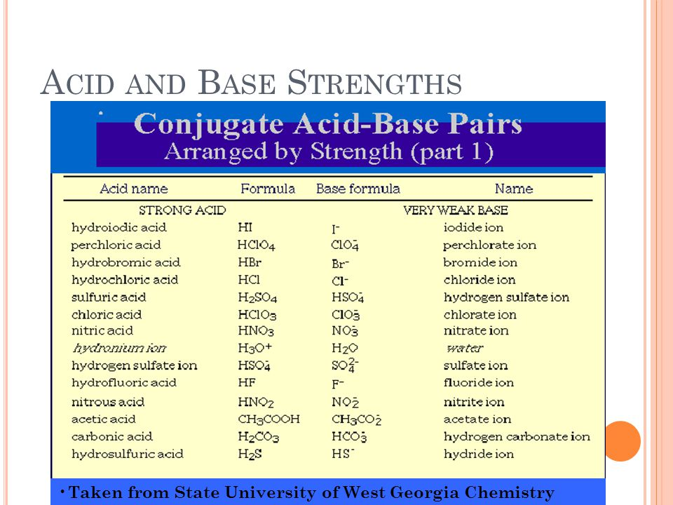 A CID AND B ASE S TRENGTHS Taken from State University of West Georgia Chemistry Dept.