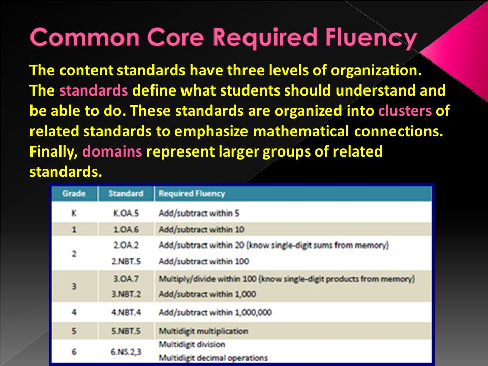 The content standards have three levels of organization.
