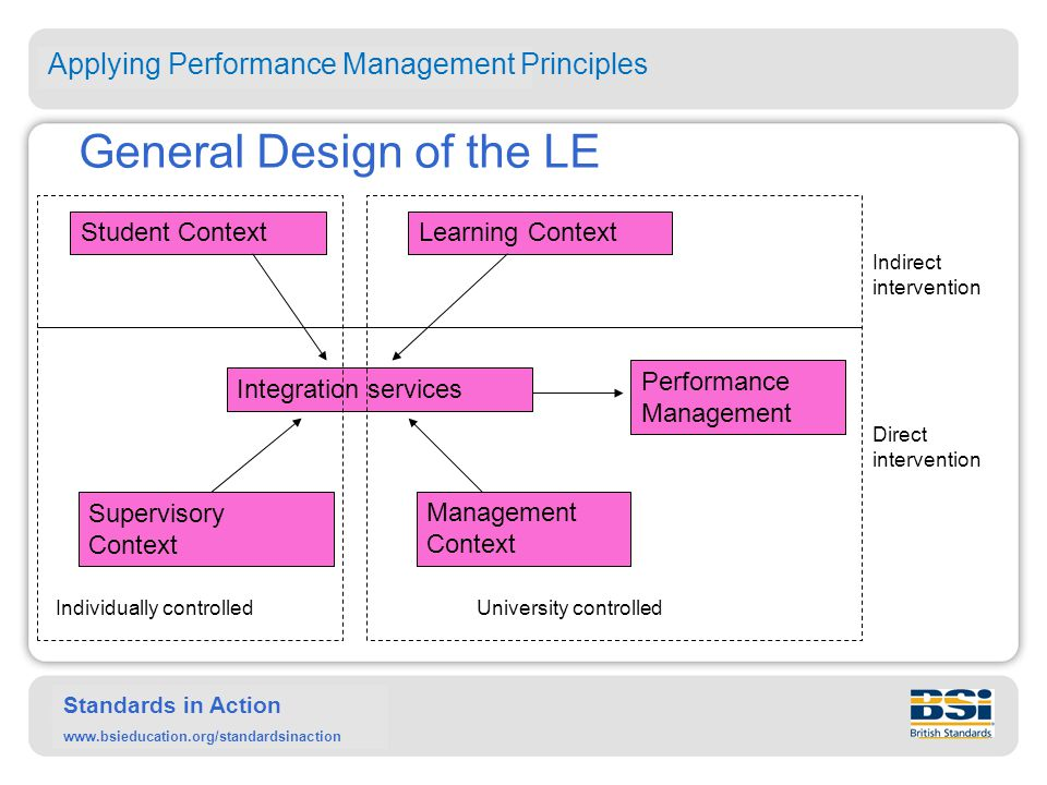 Standards in Action www.bsieducation.org/standardsinaction General Design of the LE Student ContextLearning Context Supervisory Context Management Context Integration services Performance Management Individually controlledUniversity controlled Indirect intervention Direct intervention Applying Performance Management Principles