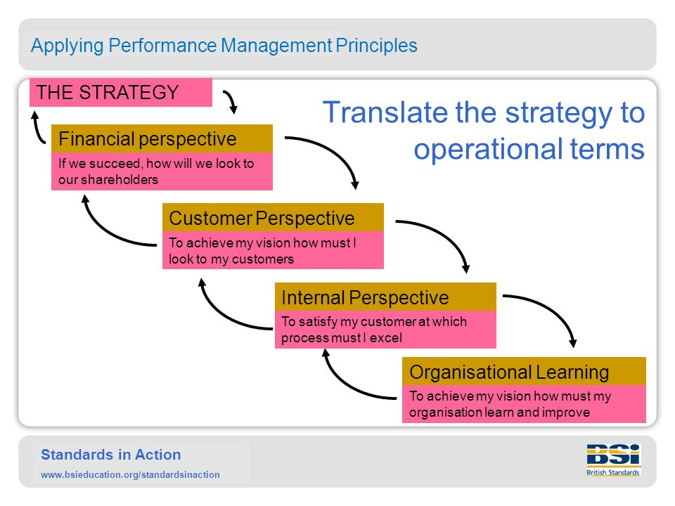 Standards in Action www.bsieducation.org/standardsinaction Translate the strategy to operational terms THE STRATEGY Financial perspective If we succee
