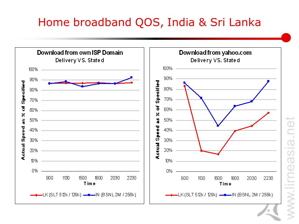www.lirneasia.net Home broadband QOS, India & Sri Lanka