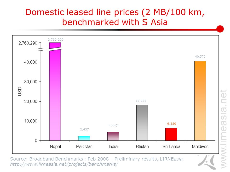www.lirneasia.net Domestic leased line prices (2 MB/100 km, benchmarked with S Asia Source: Broadband Benchmarks : Feb 2008 – Preliminary results, LIR