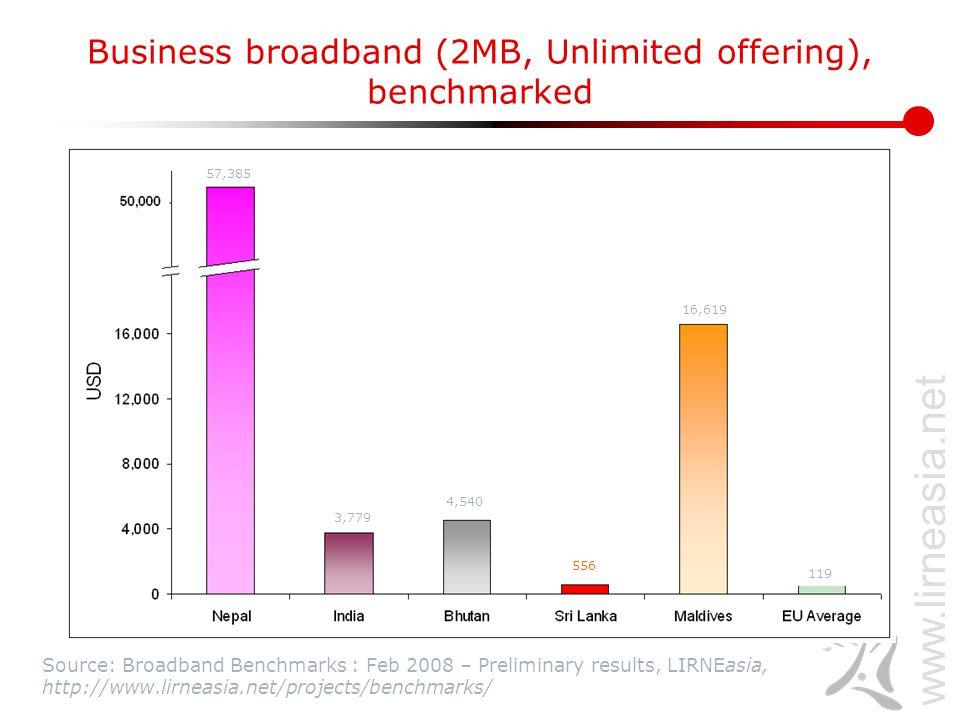 www.lirneasia.net Business broadband (256kbps, Unlimited offering), benchmarked Source: Broadband Benchmarks : Feb 2008 – Preliminary results, LIRNEasia, http://www.lirneasia.net/projects/benchmarks/ 8,608 8,016 964 241 303 250 2,091 119