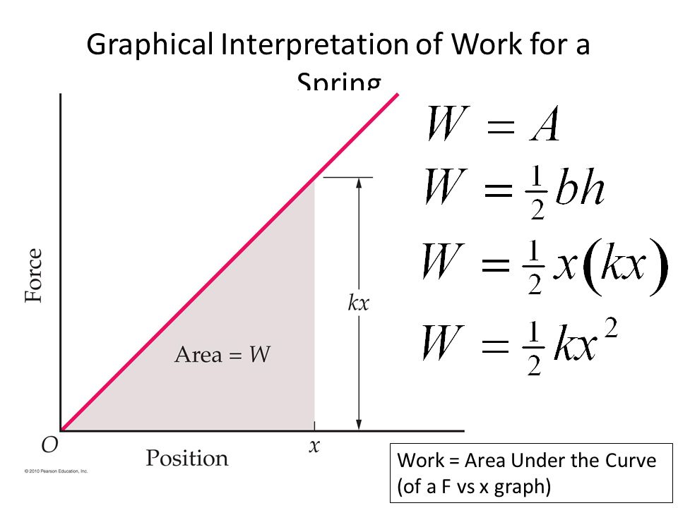 Graphical Interpretation of Work for a Spring Work = Area Under the Curve (of a F vs x graph)