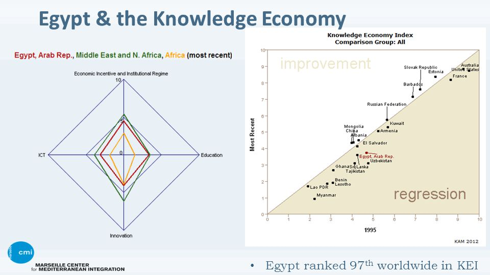 Egypt ranked 97 th worldwide in KEI