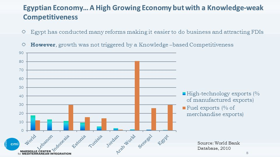  Egypt has conducted many reforms making it easier to do business and attracting FDIs  However, growth was not triggered by a Knowledge –based Competitiveness 8