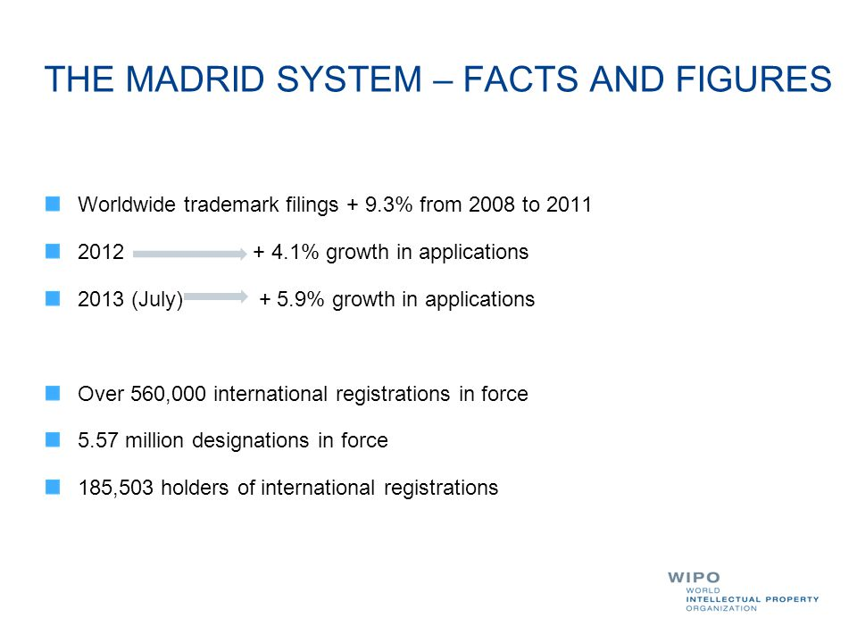 THE MADRID SYSTEM – FACTS AND FIGURES Worldwide trademark filings + 9.3% from 2008 to 2011 2012 + 4.1% growth in applications 2013 (July) + 5.9% growt