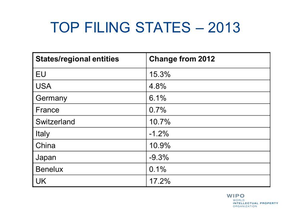TOP FILING STATES – 2013