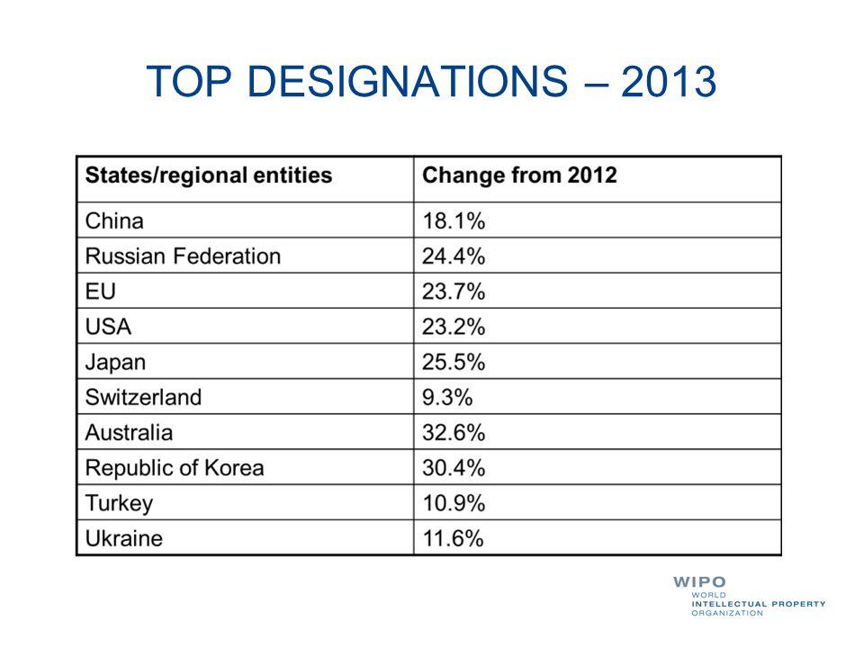 TOP DESIGNATIONS – 2013