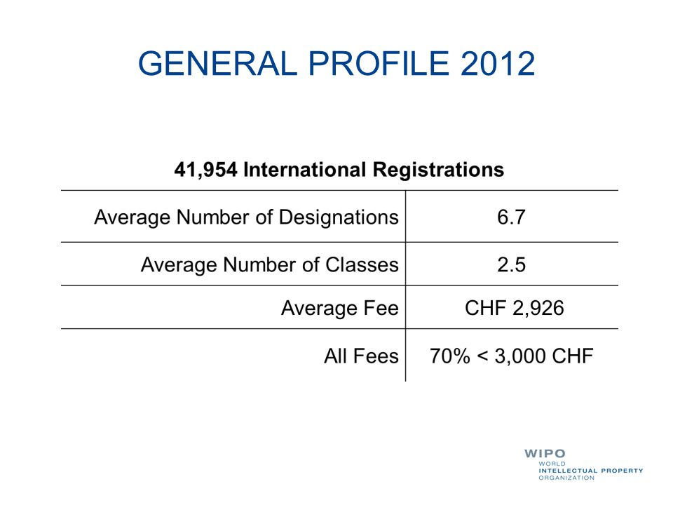 GENERAL PROFILE 2012