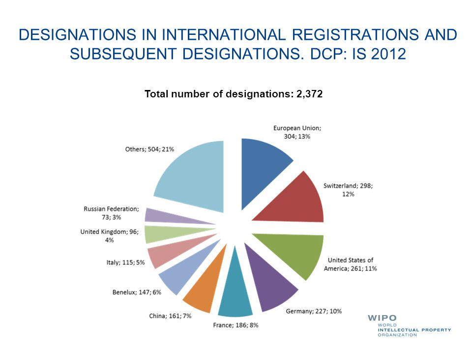 DESIGNATIONS IN INTERNATIONAL REGISTRATIONS AND SUBSEQUENT DESIGNATIONS. DCP: IS 2012 Total number of designations: 2,372