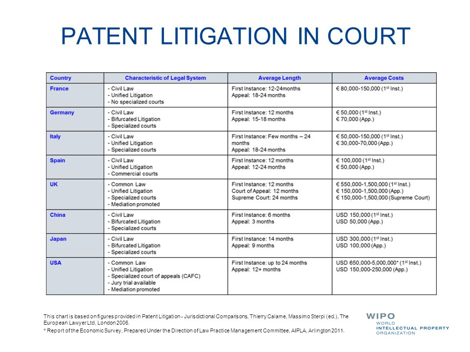 PATENT LITIGATION IN COURT This chart is based on figures provided in Patent Litigation - Jurisdictional Comparisons, Thierry Calame, Massimo Sterpi (