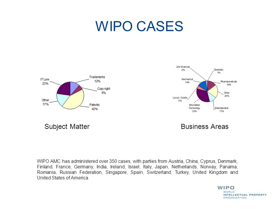 WIPO CASES Subject Matter Business Areas WIPO AMC has administered over 350 cases, with parties from Austria, China, Cyprus, Denmark, Finland, France,