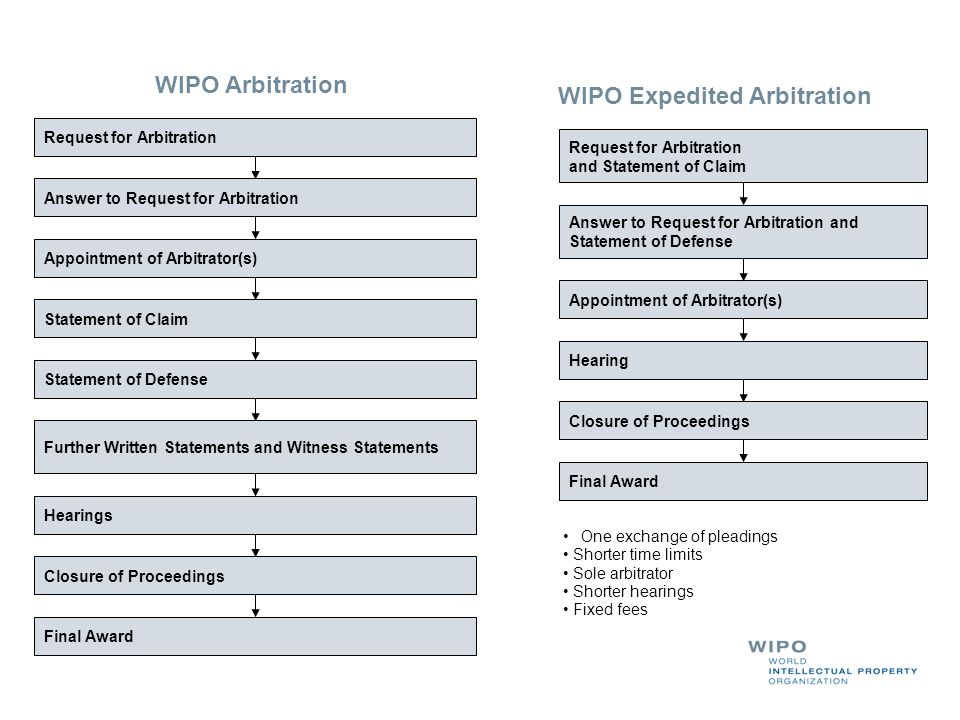 WIPO Arbitration Request for Arbitration Answer to Request for Arbitration Appointment of Arbitrator(s) Statement of Claim Statement of Defense Hearin
