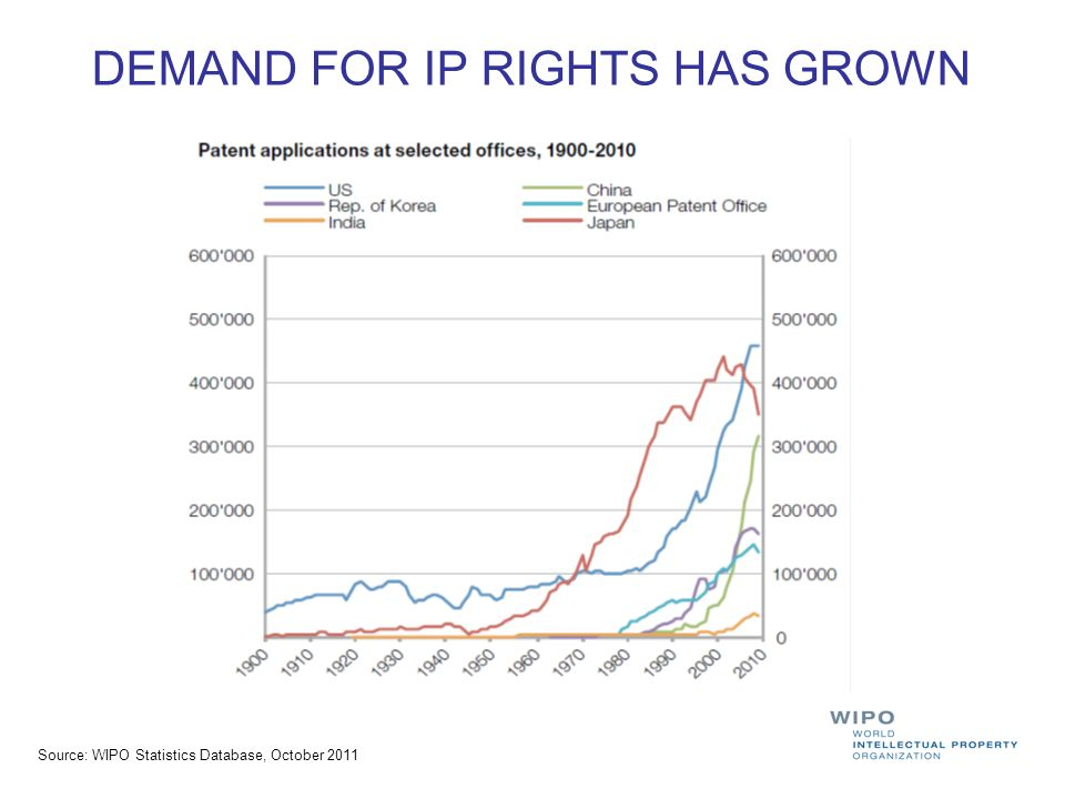 DEMAND FOR IP RIGHTS HAS GROWN Source: WIPO Statistics Database, October 2011