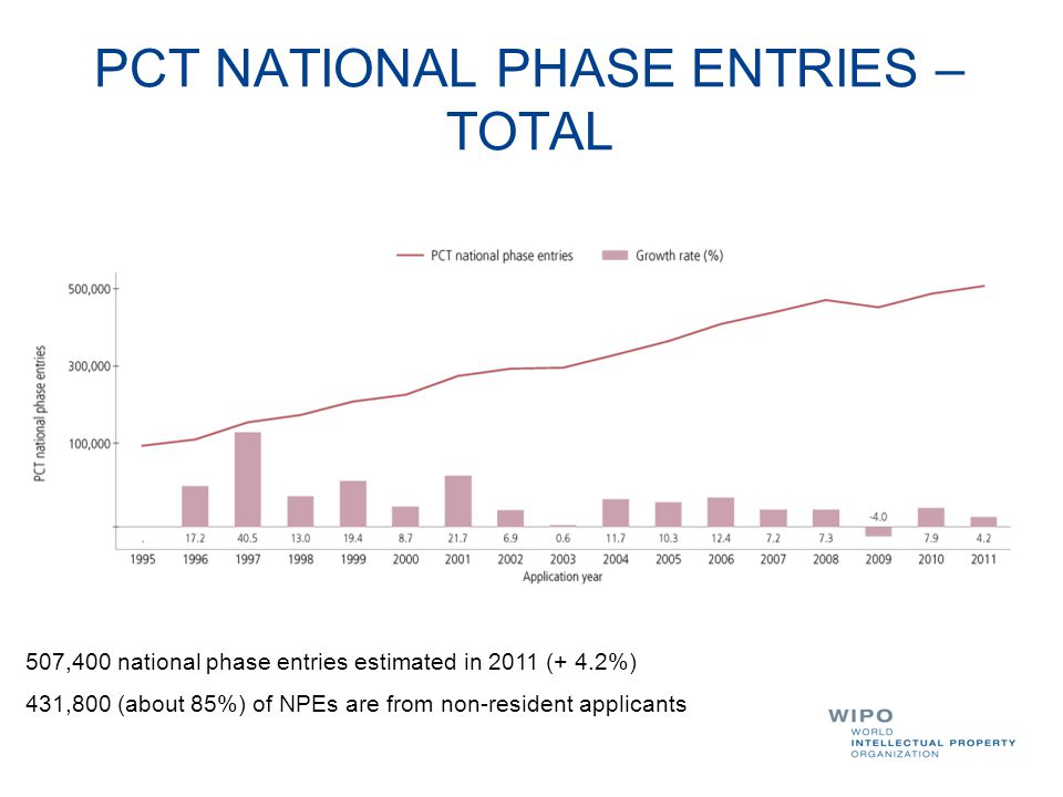 PCT NATIONAL PHASE ENTRIES – TOTAL 507,400 national phase entries estimated in 2011 (+ 4.2%) 431,800 (about 85%) of NPEs are from non-resident applica