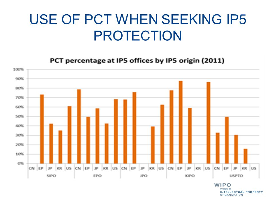 USE OF PCT WHEN SEEKING IP5 PROTECTION