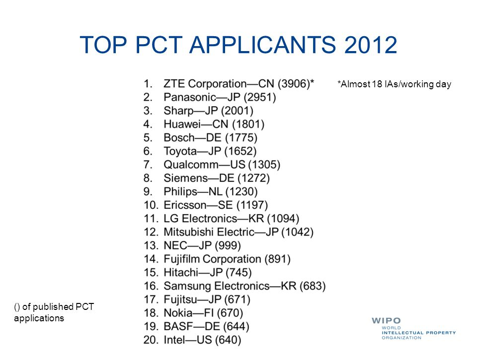 TOP PCT APPLICANTS 2012 *Almost 18 IAs/working day () of published PCT applications
