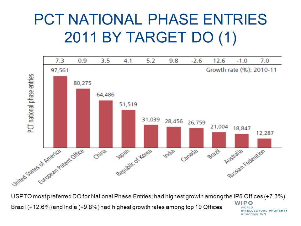 PCT NATIONAL PHASE ENTRIES 2011 BY TARGET DO (1) USPTO most preferred DO for National Phase Entries; had highest growth among the IP5 Offices (+7.3%)