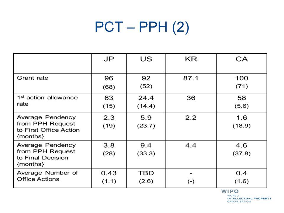 PCT – PPH (2)