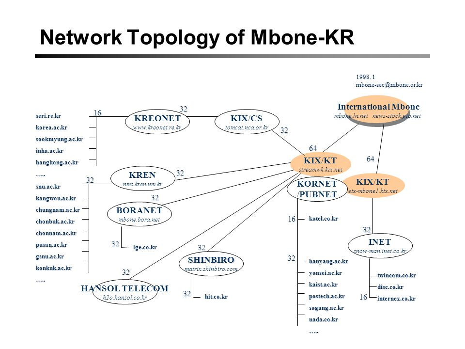 Network Topology of Mbone-KR 1998.