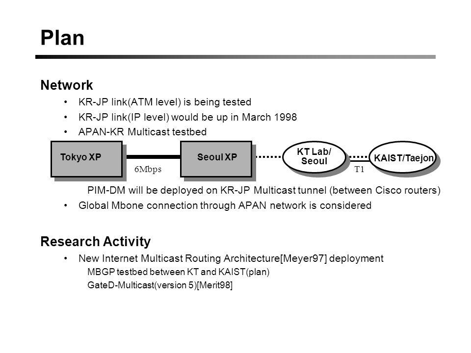 References Mbone-kr network topology http://www.mbone.or.kr/ [KAIST97] KAIST, High Performance Mbone Application,1997.