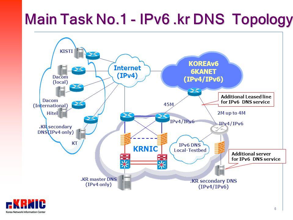 6 Main Task No.1 - IPv6.kr DNS Topology KOREAv6 6KANET (IPv4/IPv6).KR secondary DNS(IPv4 only).KR master DNS (IPv4 only).KR secondary DNS (IPv4/IPv6) KISTI Dacom (local) Dacom (International) Hitel KT Internet (IPv4) Additional server for IPv6 DNS service 45M 2M up to 4M IPv4/IPv6 Additional Leased line for IPv6 DNS service KRNIC IPv4/IPv6 IPv6 DNS Local-Testbed