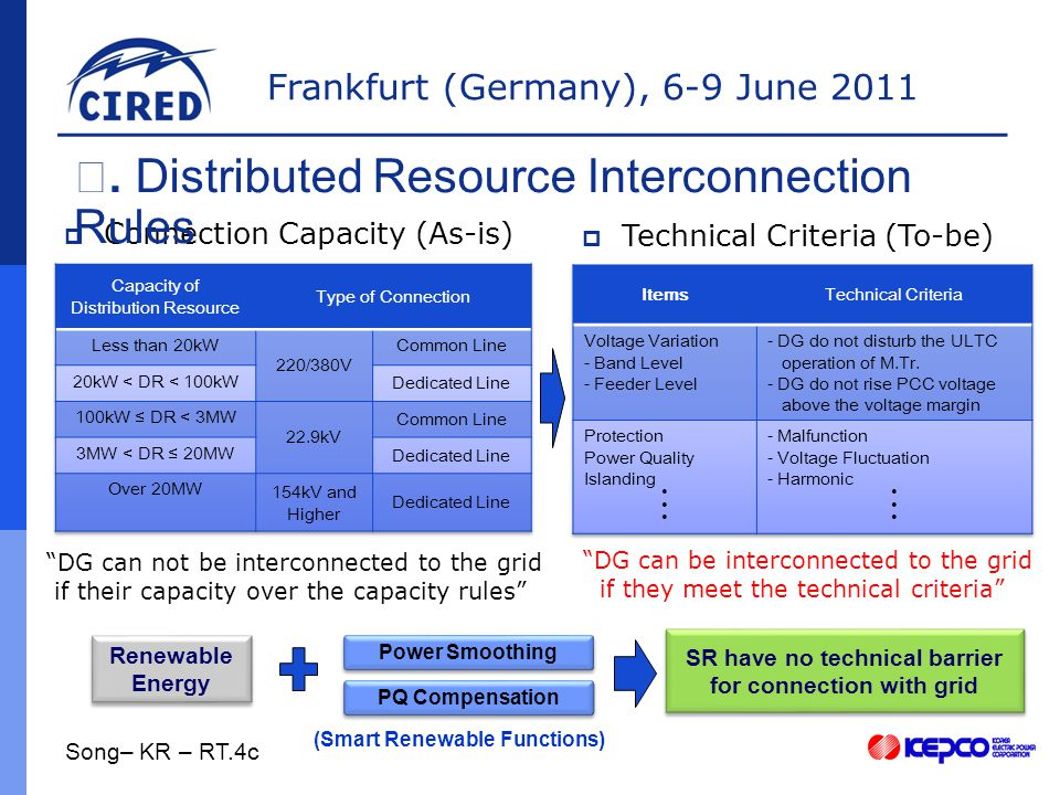 Frankfurt (Germany), 6-9 June 2011  Connection Capacity (As-is) Ⅳ.