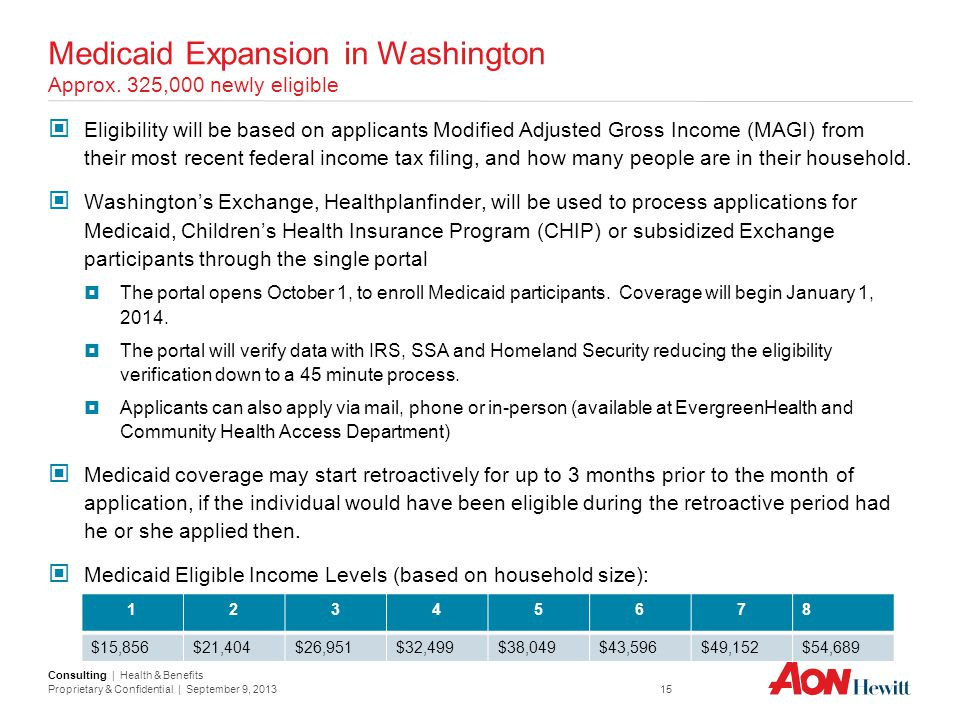 Consulting | Health & Benefits Proprietary & Confidential | September 9, 2013 15 Medicaid Expansion in Washington Approx. 325,000 newly eligible Eligi