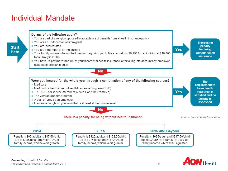 Consulting | Health & Benefits Proprietary & Confidential | September 9, 2013 9 Individual Mandate Source: Kaiser Family Foundation No Yes There is no