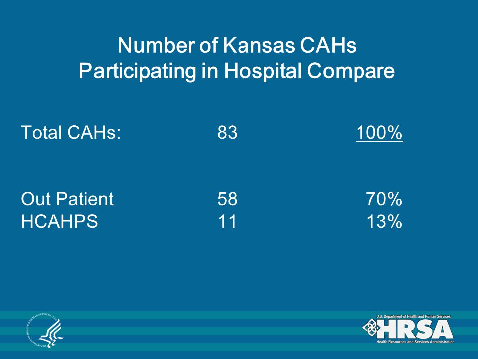 Number of Kansas CAHs Participating in Hospital Compare Total CAHs: 83100% Out Patient 58 70% HCAHPS 11 13%
