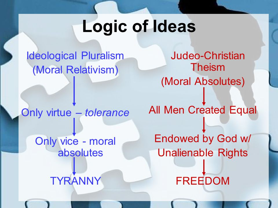 Logic of Ideas Ideological Pluralism (Moral Relativism) Only virtue – tolerance Only vice - moral absolutes TYRANNY Judeo-Christian Theism (Moral Absolutes) All Men Created Equal Endowed by God w/ Unalienable Rights FREEDOM