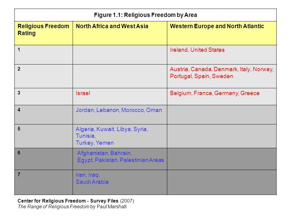 Freedom: Human Rights