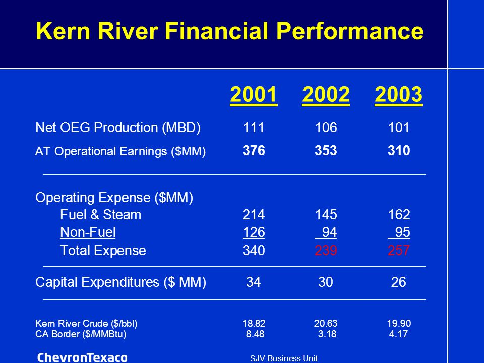 SJV Business Unit Kern River Financial Performance 200120022003 Net OEG Production (MBD)111106101 AT Operational Earnings ($MM) 376353310 Operating Expense ($MM) Fuel & Steam214145162 Non-Fuel126 94 95 Total Expense340239257 Capital Expenditures ($ MM)343026 Kern River Crude ($/bbl)18.8220.6319.90 CA Border ($/MMBtu) 8.48 3.184.17
