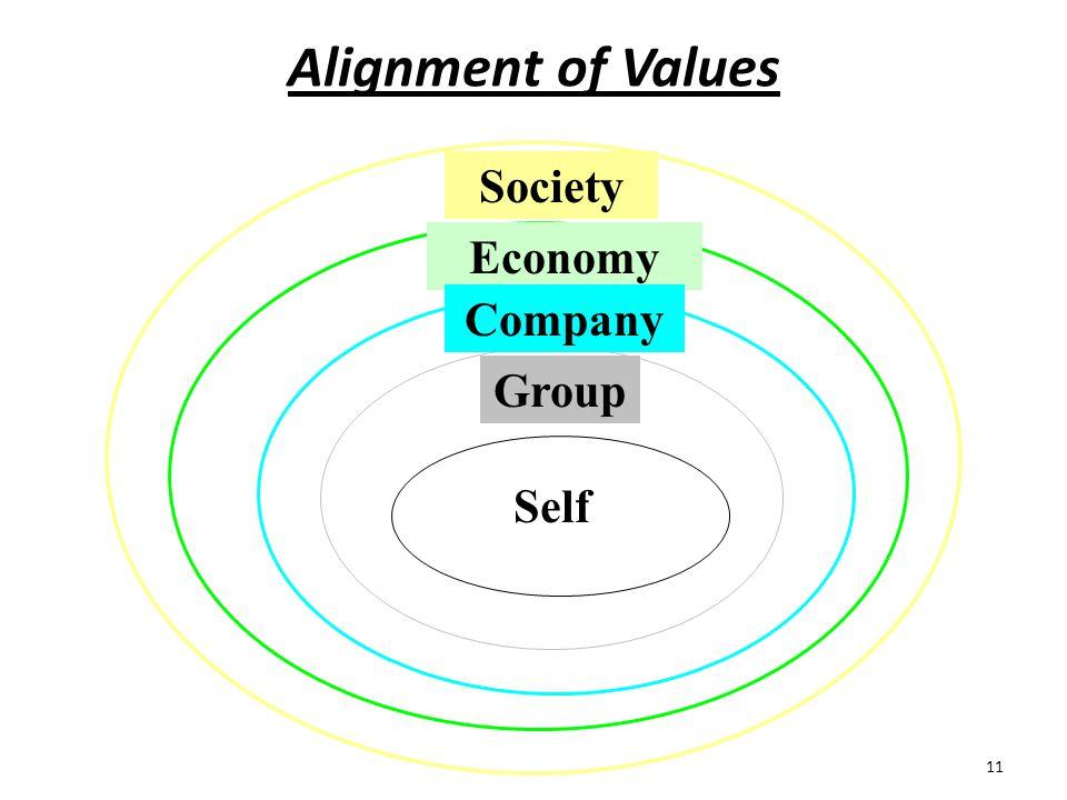 11 Alignment of Values Society Economy Company Group Self