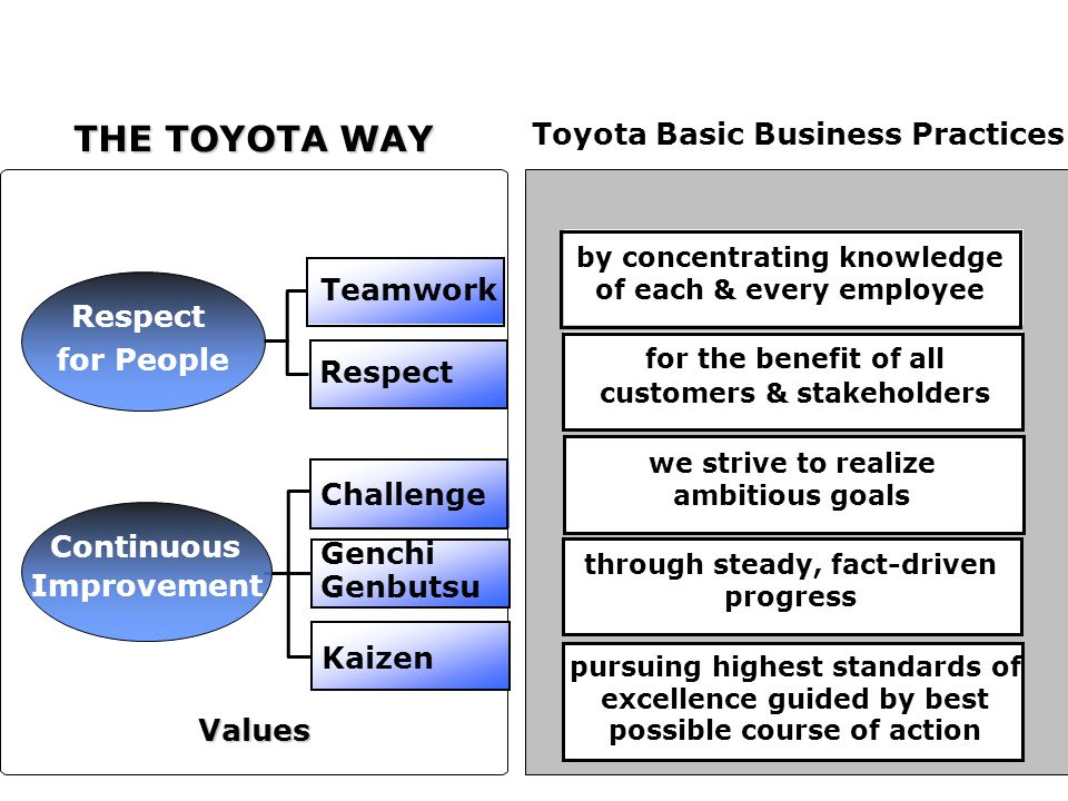 14 THE TOYOTA WAY Toyota Basic Business Practices Values Practices for People Challenge by concentrating knowledge of each & every employee for the benefit of all customers & stakeholders we strive to realize ambitious goals through steady, fact-driven progress pursuing highest standards of excellence guided by best possible course of action Genchi Genbutsu Kaizen Respect Teamwork Improvement Continuous Respect
