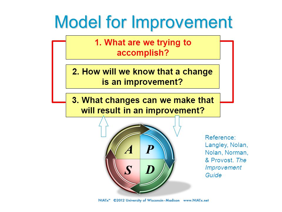 Model for Improvement 3. What changes can we make that will result in an improvement.