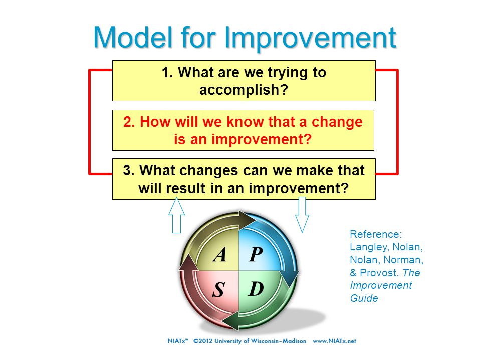 Model for Improvement 3. What changes can we make that will result in an improvement? 1. What are we trying to accomplish? 2. How will we know that a